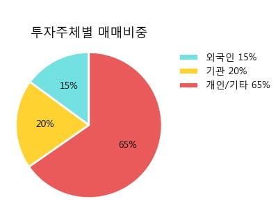 '세아제강' 5% 이상 상승, 단기·중기 이평선 정배열로 상승세