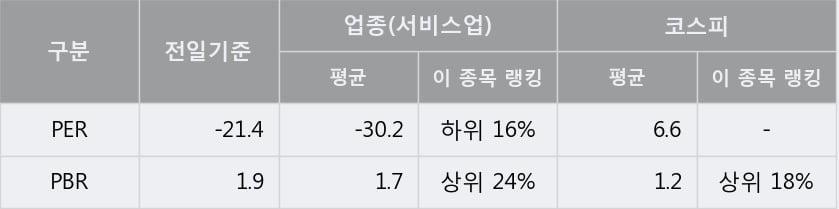 'YG PLUS' 5% 이상 상승, 상승 추세 후 조정 중, 단기·중기 이평선 정배열