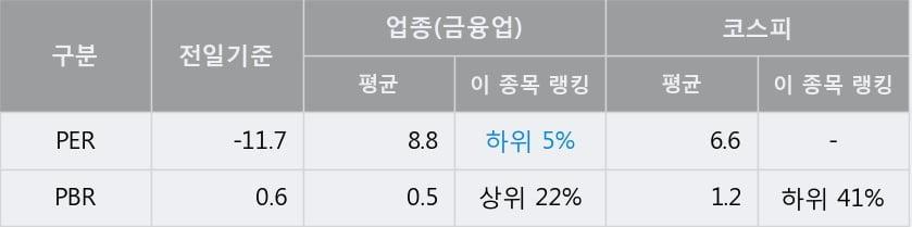 '코스맥스비티아이' 5% 이상 상승, 단기·중기 이평선 정배열로 상승세