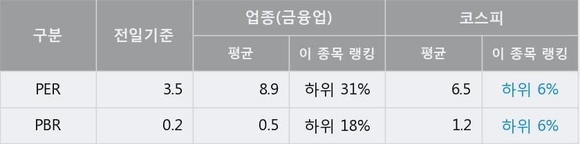 'CS홀딩스' 5% 이상 상승, 전일 종가 기준 PER 3.5배, PBR 0.2배, 저PER, 저PBR