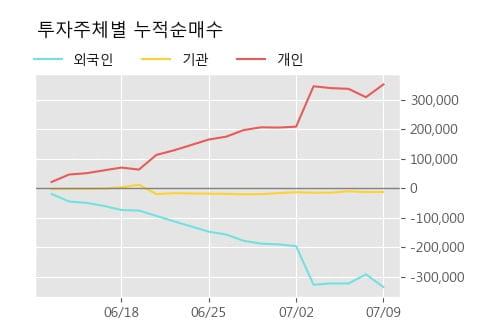 '대성산업' 5% 이상 상승, 단기·중기 이평선 정배열로 상승세