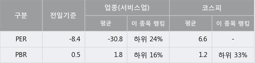 '한국종합기술' 5% 이상 상승, 주가 60일 이평선 상회, 단기·중기 이평선 역배열