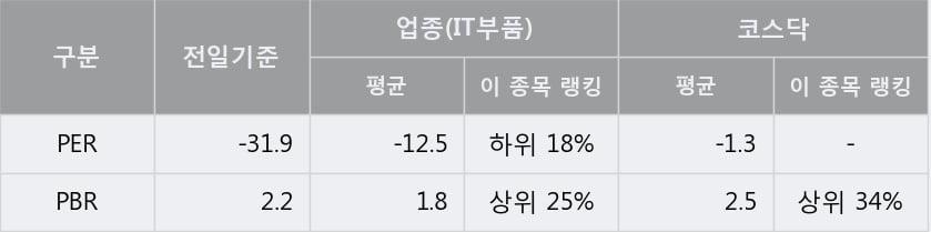 '이그잭스' 10% 이상 상승, 주가 5일 이평선 상회, 단기·중기 이평선 역배열