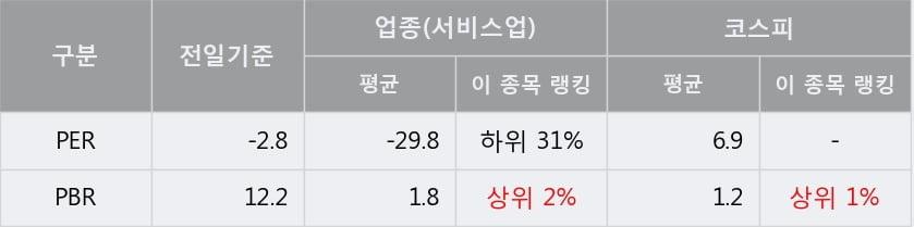 '쎌마테라퓨틱스' 5% 이상 상승, 주가 상승세, 단기 이평선 역배열 구간