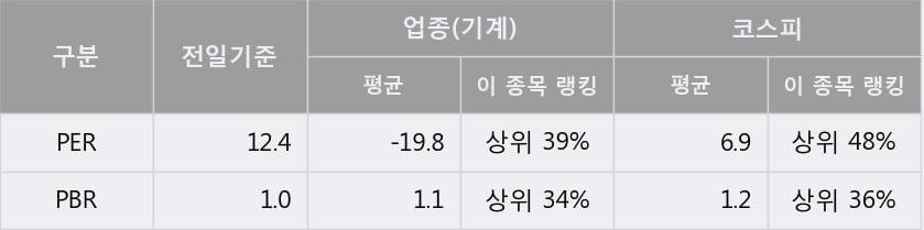 '한국카본' 5% 이상 상승, 주가 상승세, 단기 이평선 역배열 구간