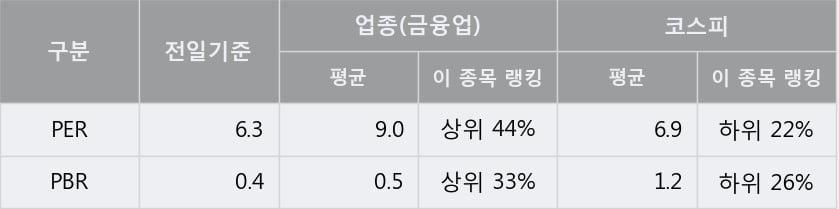 '일진홀딩스' 5% 이상 상승, 단기·중기 이평선 정배열로 상승세