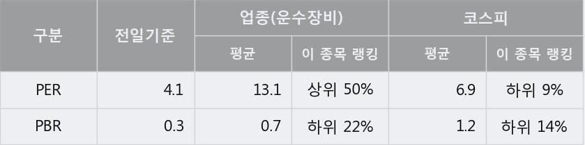 '한국프랜지' 5% 이상 상승, 전일 종가 기준 PER 4.1배, PBR 0.3배, 저PER