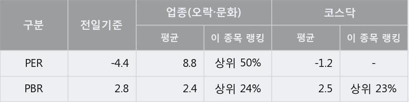 '판타지오' 10% 이상 상승, 주가 60일 이평선 상회, 단기·중기 이평선 역배열