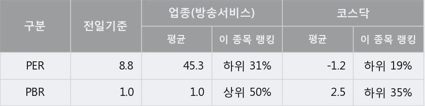 '한국경제TV' 10% 이상 상승, 단기·중기 이평선 정배열로 상승세