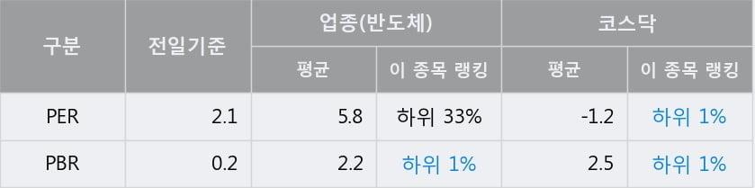 '엠케이전자' 10% 이상 상승, 전일 종가 기준 PER 2.1배, PBR 0.2배, 저PER, 저PBR