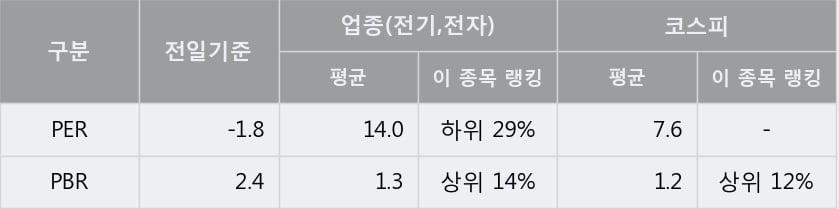 '이수페타시스' 5% 이상 상승, 단기·중기 이평선 정배열로 상승세