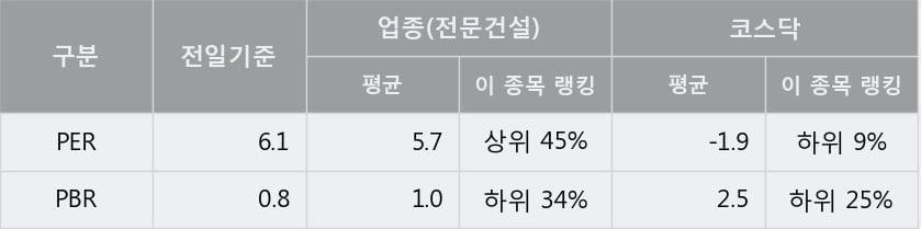 '일진파워' 10% 이상 상승, 전일 종가 기준 PER 6.1배, PBR 0.8배, 저PER