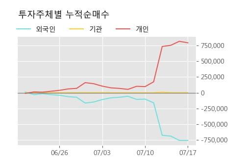 '코오롱머티리얼' 5% 이상 상승, 단기·중기 이평선 정배열로 상승세
