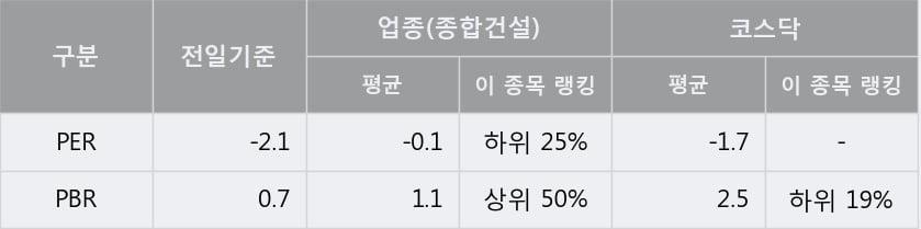 '웰크론한텍' 상한가↑ 도달, 주가 상승 중, 단기간 골든크로스 형성