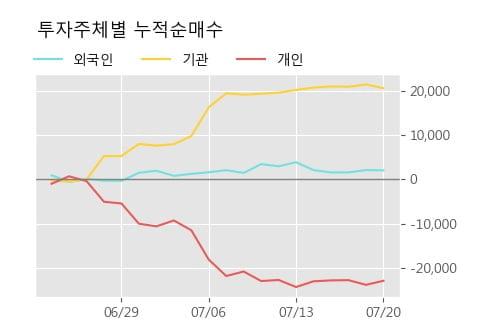 '두산우' 5% 이상 상승, 주가 상승세, 단기 이평선 역배열 구간