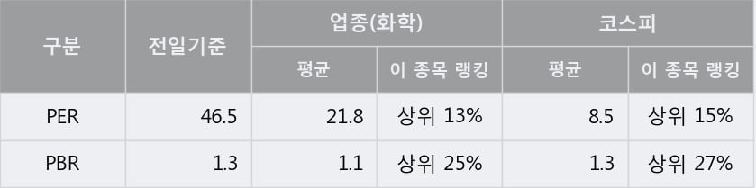 '경농' 5% 이상 상승, 단기·중기 이평선 정배열로 상승세