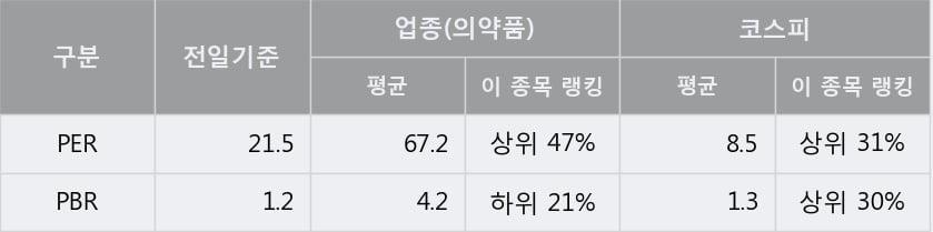 '광동제약' 52주 신고가 경신, 단기·중기 이평선 정배열로 상승세