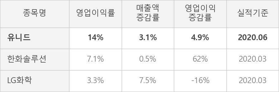 [잠정실적]유니드, 매출액, 영업이익 모두 3년 최고 수준 달성 (연결)