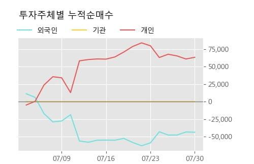 '파나진' 52주 신고가 경신, 단기·중기 이평선 정배열로 상승세