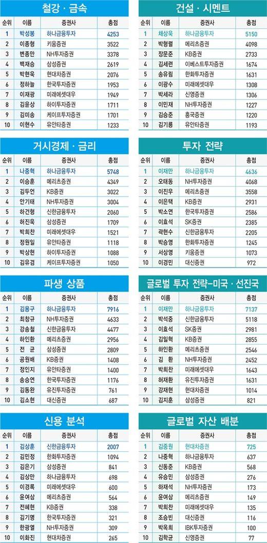 2020 상반기 베스트 애널리스트 부문별 순위표