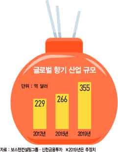 향기에 취해 지갑 여는 소비자들…향기 마케팅의 세계