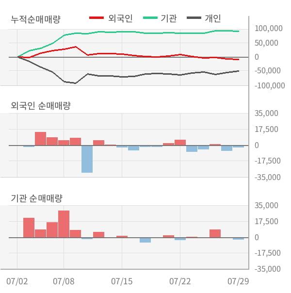 [잠정실적]KSS해운, 올해 2Q 매출액 524억(-6.7%) 영업이익 121억(-11%) (연결)