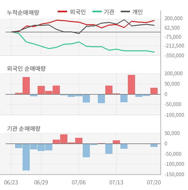 [잠정실적]포스코인터내셔널, 올해 2Q 매출액 저조 5조2520억원... 전년동기比 -18%↓ (연결)