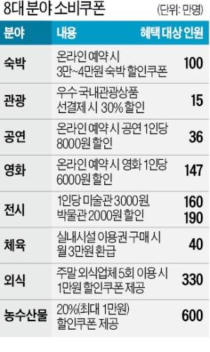 """이번엔 '외식 1만원 할인쿠폰' 지급…""""330만장 선착순"""""""