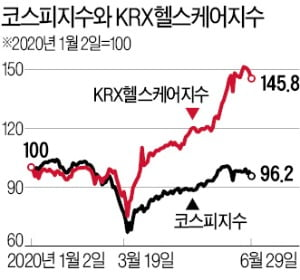 급등장세 이끈 바이오株…안정적 투자 원할 땐 펀드가 대안