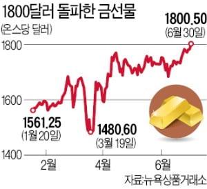 뜨거운 '골드 랠리'…금값, 8년 만에 1800달러 넘어섰다