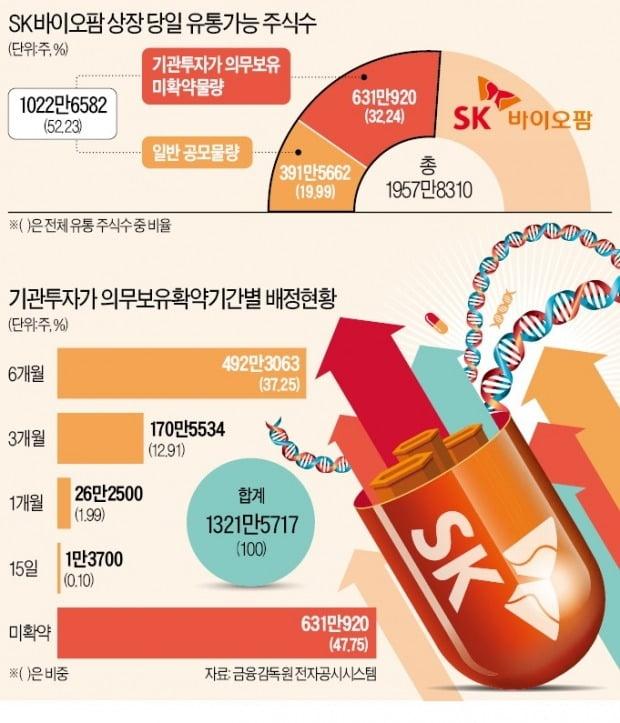 """SK바이오팜, 상장 첫날 시총 10조 육박…""""실적보다는 성장성"""""""