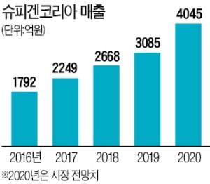 """슈피겐코리아 """"美 아마존으로 눈 돌린 게 성공 발판"""""""