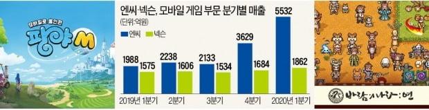 엔씨 '수성' vs 넥슨 '추격'…모바일서 한판 승부