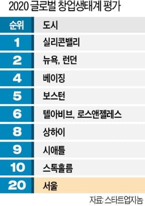 [숫자로 읽는 세상] 서울 창업생태계, 세계 270개 도시 중 20위