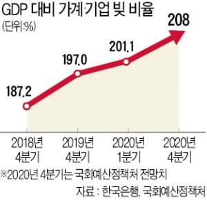 [숫자로 읽는 세상] 한국 가계·기업 빚, 사상 첫 'GDP 2배' 넘었다