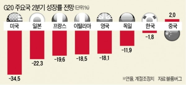 [숫자로 읽는 세상] 멀어지는 'V자 반등'…G20 2분기 성장률 -18%