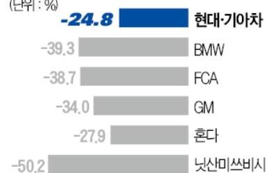"""""""日 도요타보다 낫네""""…미국서 '인기 폭발'"""
