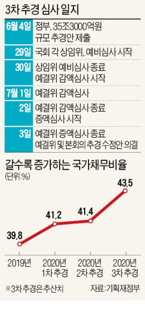 삭감 시늉만 한 '35조원 슈퍼 추경'…국가채무비율 43%로 치솟아