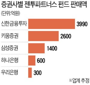 홍콩계 '젠투 펀드'도 1.3조원 환매 연기