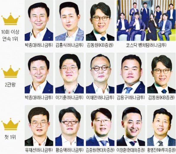 한경비즈니스 선정 2020 상반기 '베스트 애널리스트'…'최고수' 김동원·박종대