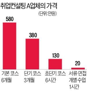 """""""기본 500만원""""…구직자들 두번 울리는 취업컨설팅"""