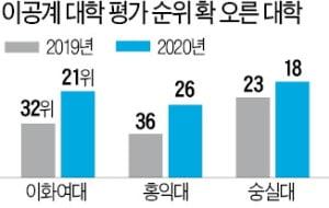 [한경 2020 이공계 대학 평가] '논문 우수' 이화여대, 11계단↑