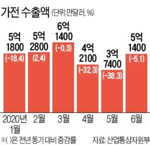 """""""2분기 최악 면했다""""…한숨 돌린 가전업계"""