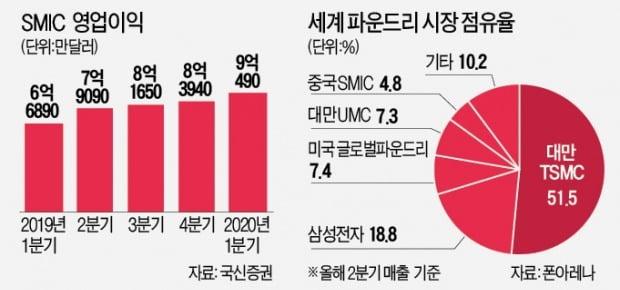 中 반도체 자존심 SMIC…'차스닥' 입성해 9조원 조달