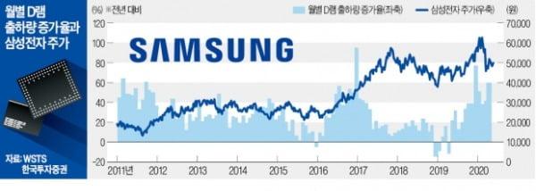'가치 투자' 강방천 회장이 삼성전자 안 사는 까닭