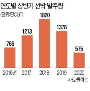 선박 발주 사상 최저…'카타르 100척' 기다리다 말라죽을 판
