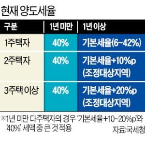 """여당 '양도세율 80%' 추진…""""집 팔지 말고 증여하란 얘기냐"""""""
