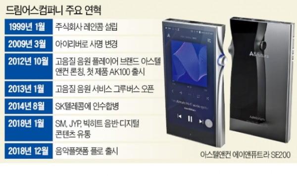 아이리버 '초고음질 뚝심'…고급 MP3 시장 열다