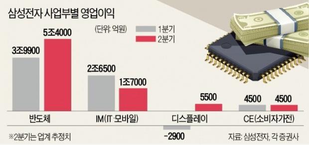 삼성전자 '비대면 특수'…코로나에도 반도체 영업익 60% 늘었다