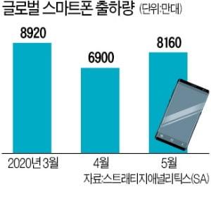 스마트폰 예상밖 선방…2분기 영업이익 1조7000억선 전망